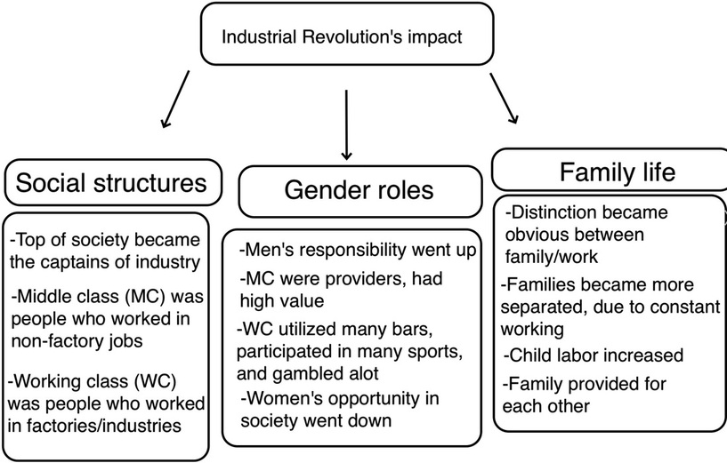 impact of globalization on gender roles View notes - unit 3 frq outline from aphg 1 at miami palmetto senior high school impact of globalization on folk culture gender roles: in most folk culture, males.